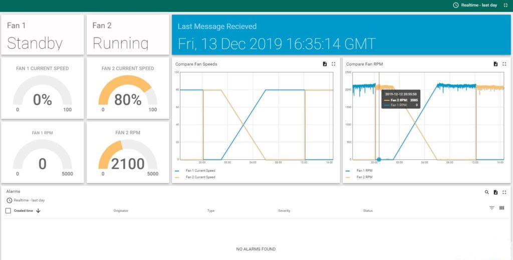 Ventilation Monitoring Dashboard